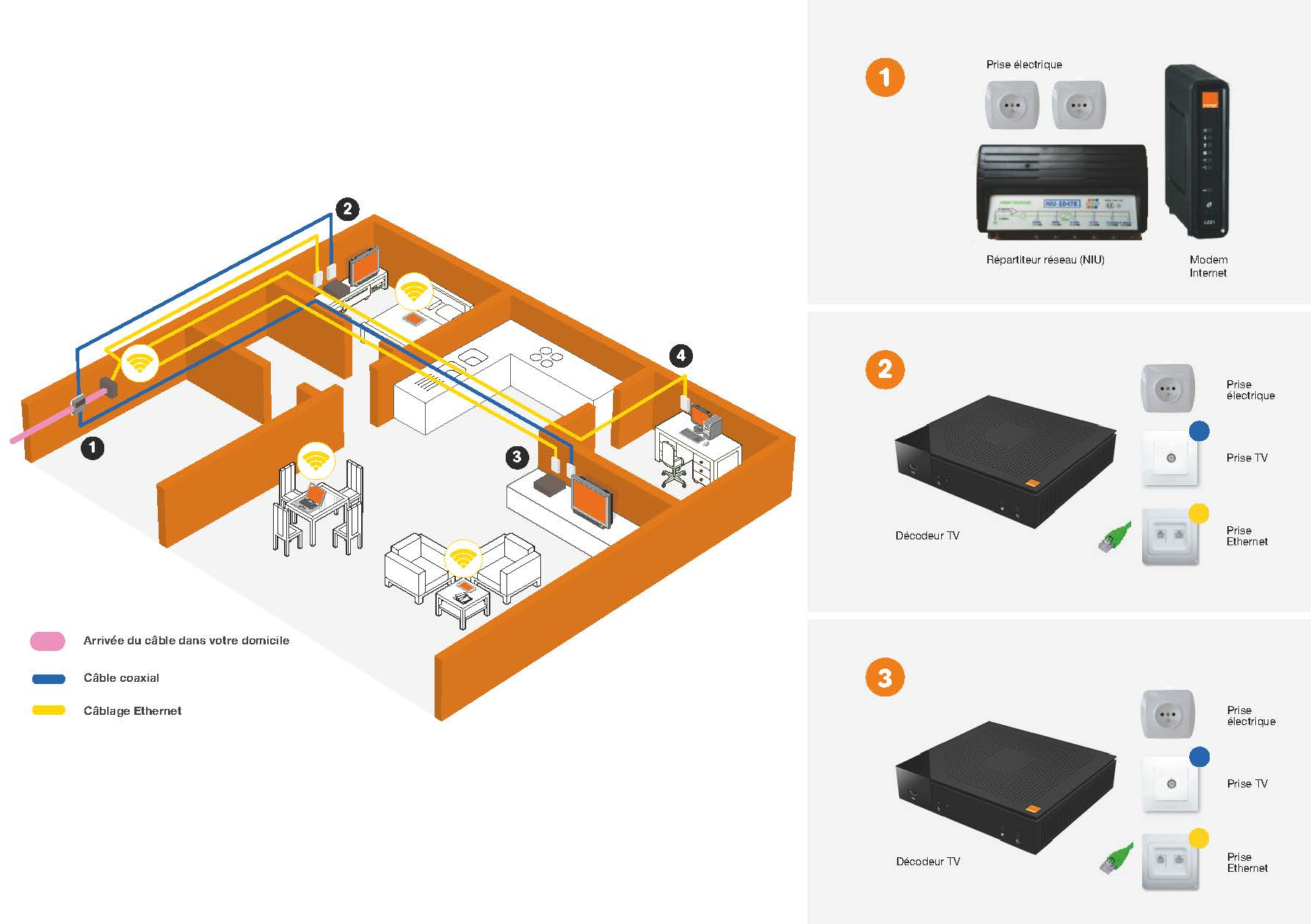Comment pr parer l 39 installation orange belgique - Installation decodeur tv orange ...